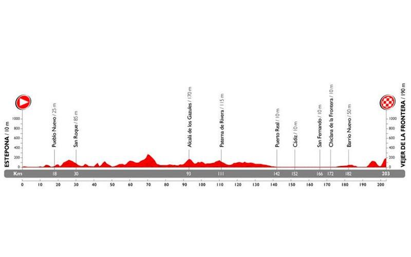 4-etapa-Vuelta-Ciclista-España-2015