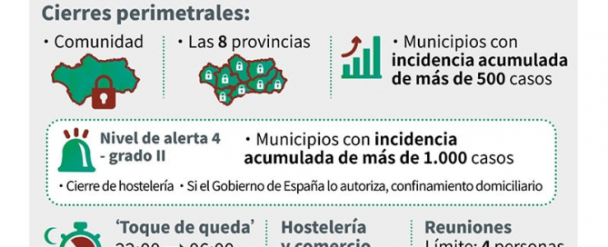 Medidas-anti-Covid-19-en-Andalucia